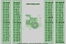Freq Chart Note Frequency Chart For You Gearslutz