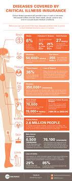 diseases critical illness insurance