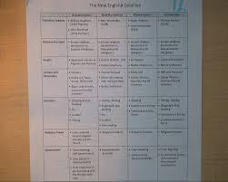 Federalists And Anti Federalists Venn Diagram