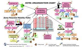 Hotel Organizational Chart Pdf Large Hotel Organizational Chart Templates At