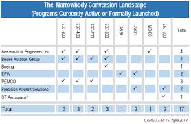 The Narrowbody Freighter Fleet Part Ii Cargo Facts