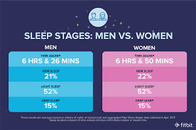 Normal Sleep Pattern New How Much Sleep Do Fitbit Users Really Get A New Study Finds Out
