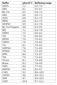 Tris Buffer Table Related Keywords Suggestions Tris