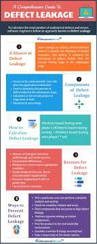 Design Efficiency Formula Defect Leakage Formula Components Reasons And Ways