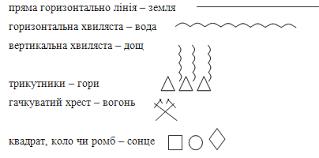 Орнаменти української вишивки Створюючи візерунки люди з глибокої  Ці знаки символи руками майстринь поступово перетворювались у візерунки ускладнювались доповнювались новими елементами