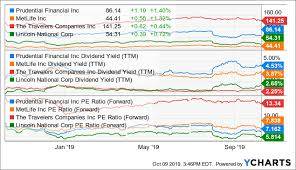 Prudential A Pretty Good Buy Prudential Financial Inc