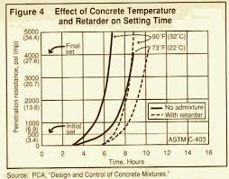 Concrete Curing Time Chart Table 1 Setting Time Of Concrete At Various Temperature