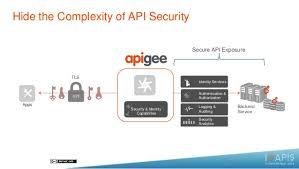 Data Driven Api Security