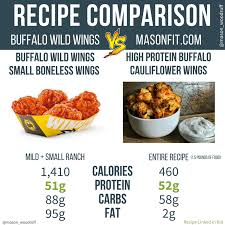 Buffalo Wild Wings Calories Count
