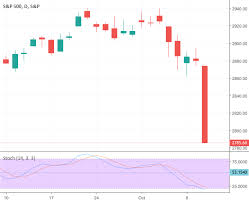Stock Market Chart For 2018 Stock Market And Indices Market Analysis For 10th October