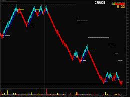 Crude Oil Renko Chart Mcx Trading With Renko Bars Traderji Com