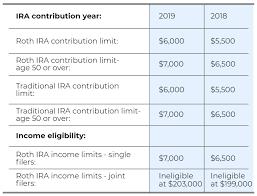2019 Ira Contribution Limits Chart 22 Thorough 2019 Six Number Chart