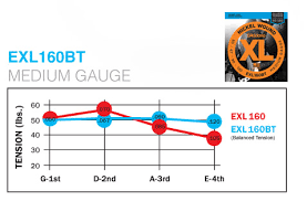 Electric Guitar String Tension Chart D Addario 50 120 Exl160bt Nickel Wound Balanced Tension Medium Brand New Daddario Nickel Wound Balanced Tension Medium Based String String
