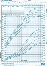 Growth Chart Baby Girl Canada Baby Boy Weight Chart Calculator Baby Girl Growth Chart