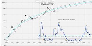 Nature Chart X And Y Where Is The Bitcoin Price Heading 100k By 2024 Andrew