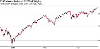 Tech Sector Flashes 52 Week High