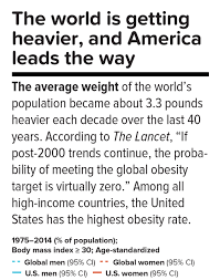 Obesity Harvard Public Health Magazine Harvard T H Chan