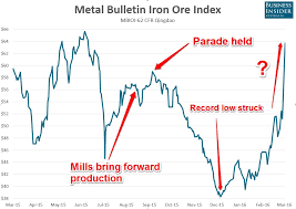 Chart The Overnight Surge In Iron Ore Nearly Doubled The