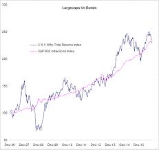 Stocks Vs Bonds Investing Strategies Valuepickr Forum