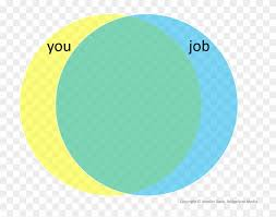 Venn Diagram Overlap You And Your Job Venn Diagram High Overlap Png Download