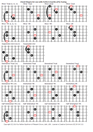 Movable Guitar Chords Chart All Fourths Tuning Wikiwand