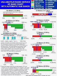Usa Band Chart Kb1wia Ham Radio Ham Audio