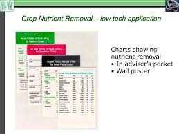Ppt Decision Support Systems In Integrated Crop Nutrient