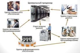 Лекция Вычислительная техника pdf Вычислительная техника 4 Рис 1 Структура вычислительного центра на базе большой