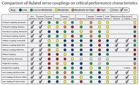 Spider Coupling Size Chart Couplings For Motors Ruland