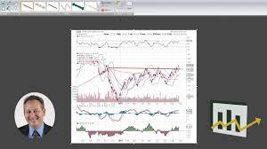 Spdr Gold Shares Chart Spdr Gold Shares Chart Analysis Explosive Options