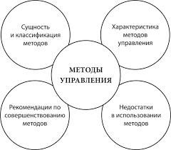 Контрольные вопросы МЕТОДЫ УПРАВЛЕНИЯ Основы менеджмента МЕТОДЫ УПРАВЛЕНИЯ
