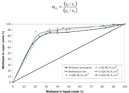 Equilibrium Curve Of Methanol Water System With Different