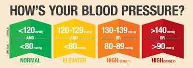 New Bp Chart Get With The Guidelines New High Blood Pressure Guidelines