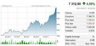 Retrouvez le cours de la crypto monnaie bitcoin (btc) en temps réel en euros et en dollars, sa capitalisation boursière, son prix et son volume échangé. Bitcoin Evolution