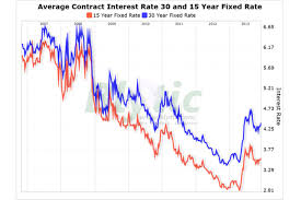 30 Year Mortgage Rates Monthly Chart Mortgage Rates Climb To 4 39 Percent Csmonitor Com