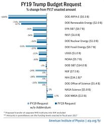 Fy19 Trump Budget Request Summary Chart 900px Jpg American