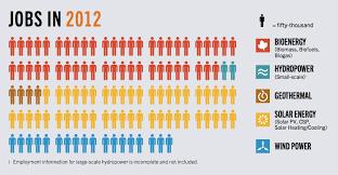 renewable energy charts fun renewable energy facts renewable energy jobs 2012