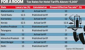 Swiss Laundry Rate Chart Gst Booking A Hotel After Gst Rollout Heres How Much You