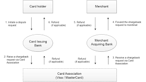 general simplified process flow of the chargeback mechanism