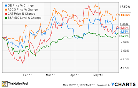 Deere Stock Chart Time To Buy Deere Company Stock The Motley Fool