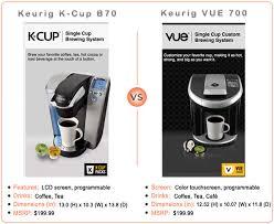 keurig vue vs k cup. Simple Keurig Keurig Kcup Vs VUE Coffee Maker Headtohead Comparison Inside Vue Vs K Cup F