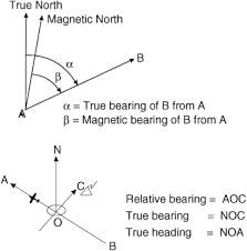 bearing navigation. true bearing of an object is the angle at observer between north indicated by meridian and line joining object. navigation e