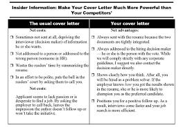 cover letter for dummies co cover letter for dummies