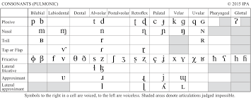 Template:selfref template:infobox writing system the international phonetic alphabet ( ipa ) is an alphabetic system of phonetic notation based primarily on the latin alphabet. File The International Phonetic Alphabet 2015 Version Cropped Only Pulmonic Consonants Svg Wikimedia Commons