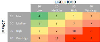 heatmap in excel how to create a risk heatmap in excel part 1 risk management guru