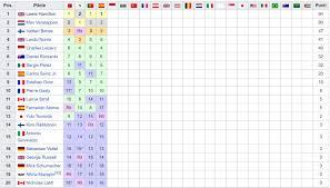 View 9 F1 Classifica Monaco - artaldendpc42