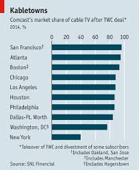 Tying Up The Cable Business The Cable Industry