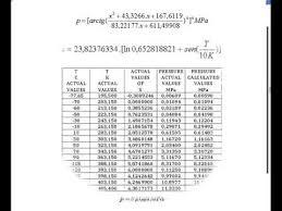 Ammonia Temperature Chart Refrigerant 717 Ammonia Pressure And Temperature Youtube