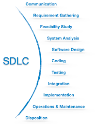 Software Development Life Cycle Phases Software Development Life Cycle Tutorialspoint