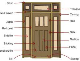 Types of picture framing Wooden What Build Door Frame Types Build